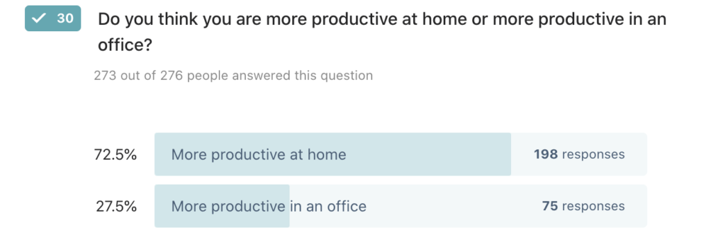 72.5% of people say they are more productive at home