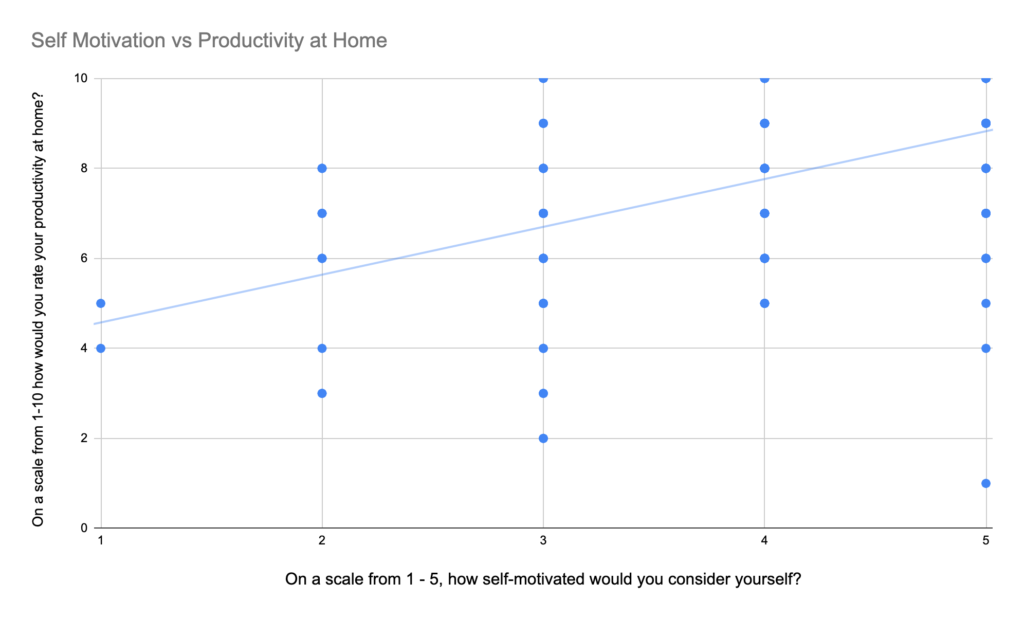 A graph showing an upward correlation between motivation and wfh productivity