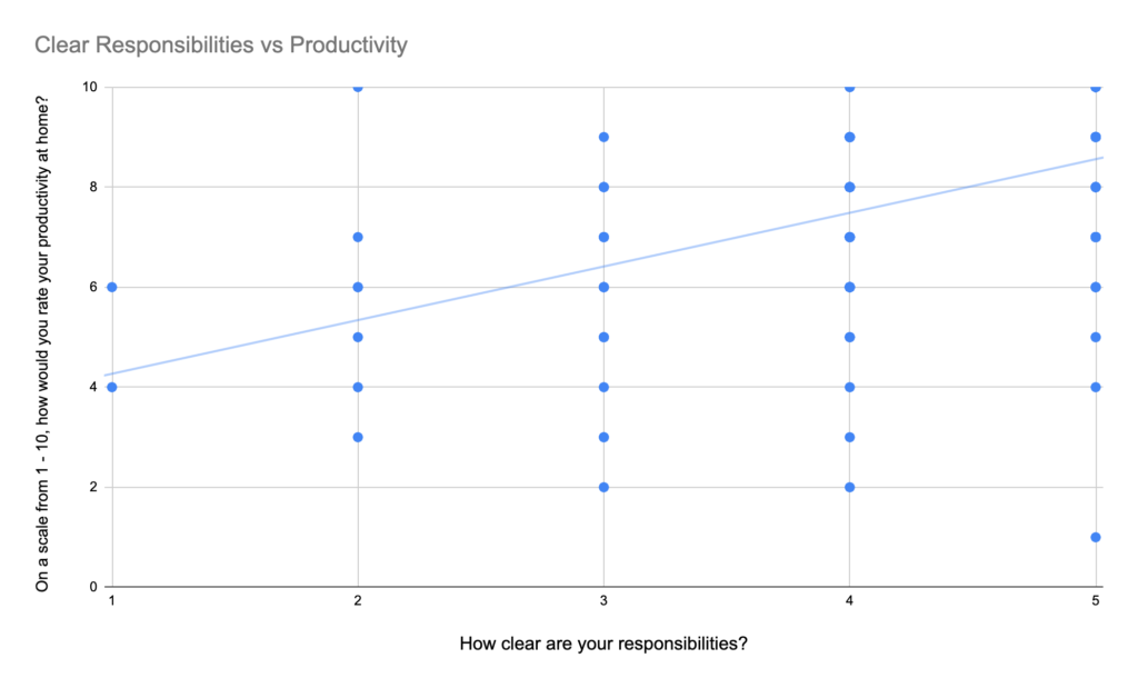 A graph showing upward trend when responsibilities are clear and wfh productivity