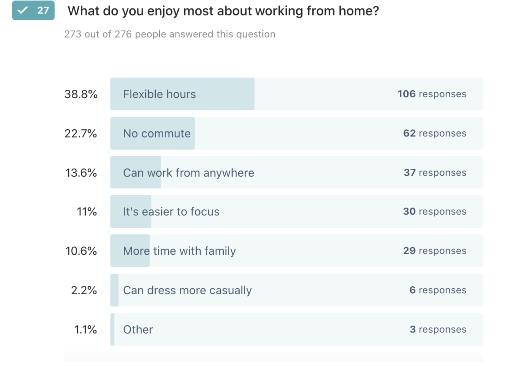 38.8% of people who work from home say flexible hours is their favorite thing