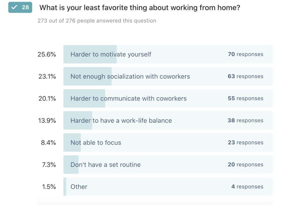 25% say it is hard to motivate yourself at home