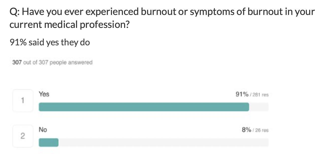 Nearly all nurses were burned out in the last year.