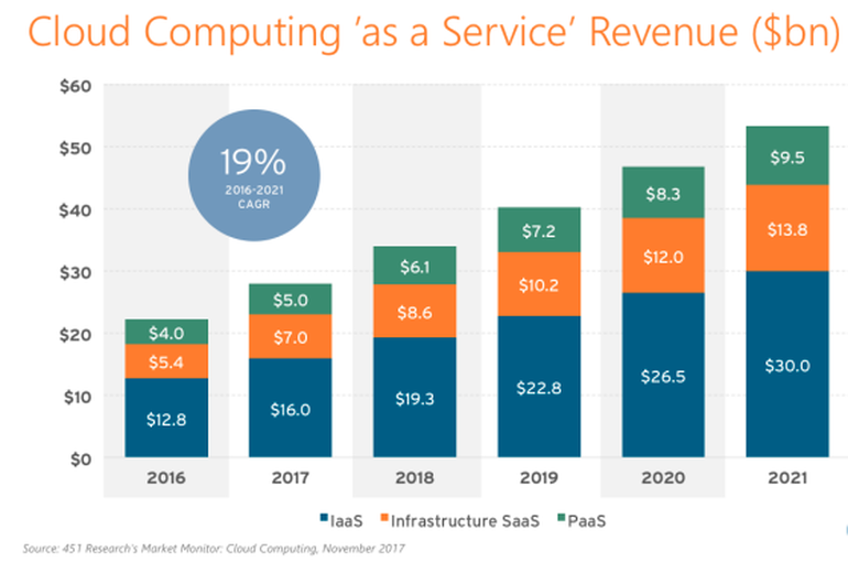 Cloud spend is increasing.